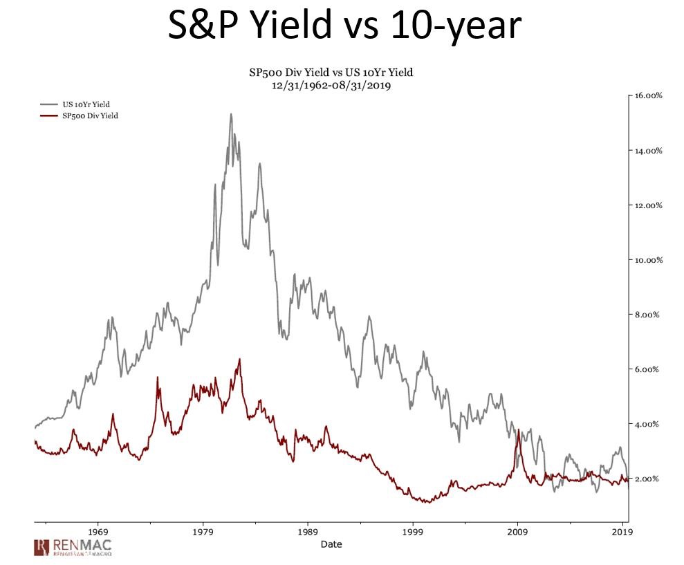 S&P 500 yield versus 10-year bond yield