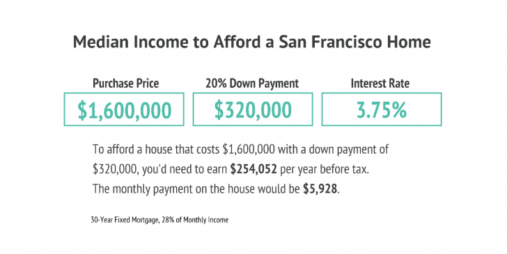 Median income to afford a San Francisco home