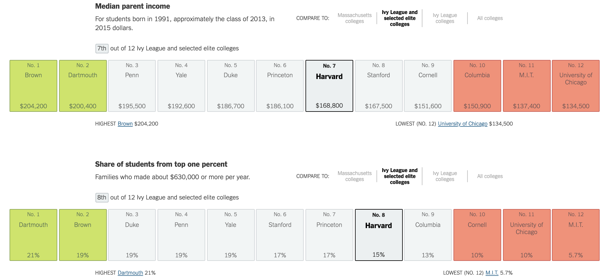 Harvard and median income for parents attending private school