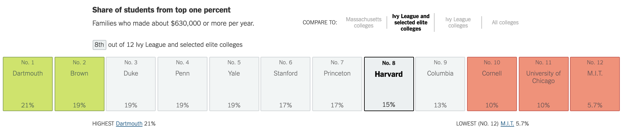 Share of students at various Ivy League schools who come from the top one percent income levels