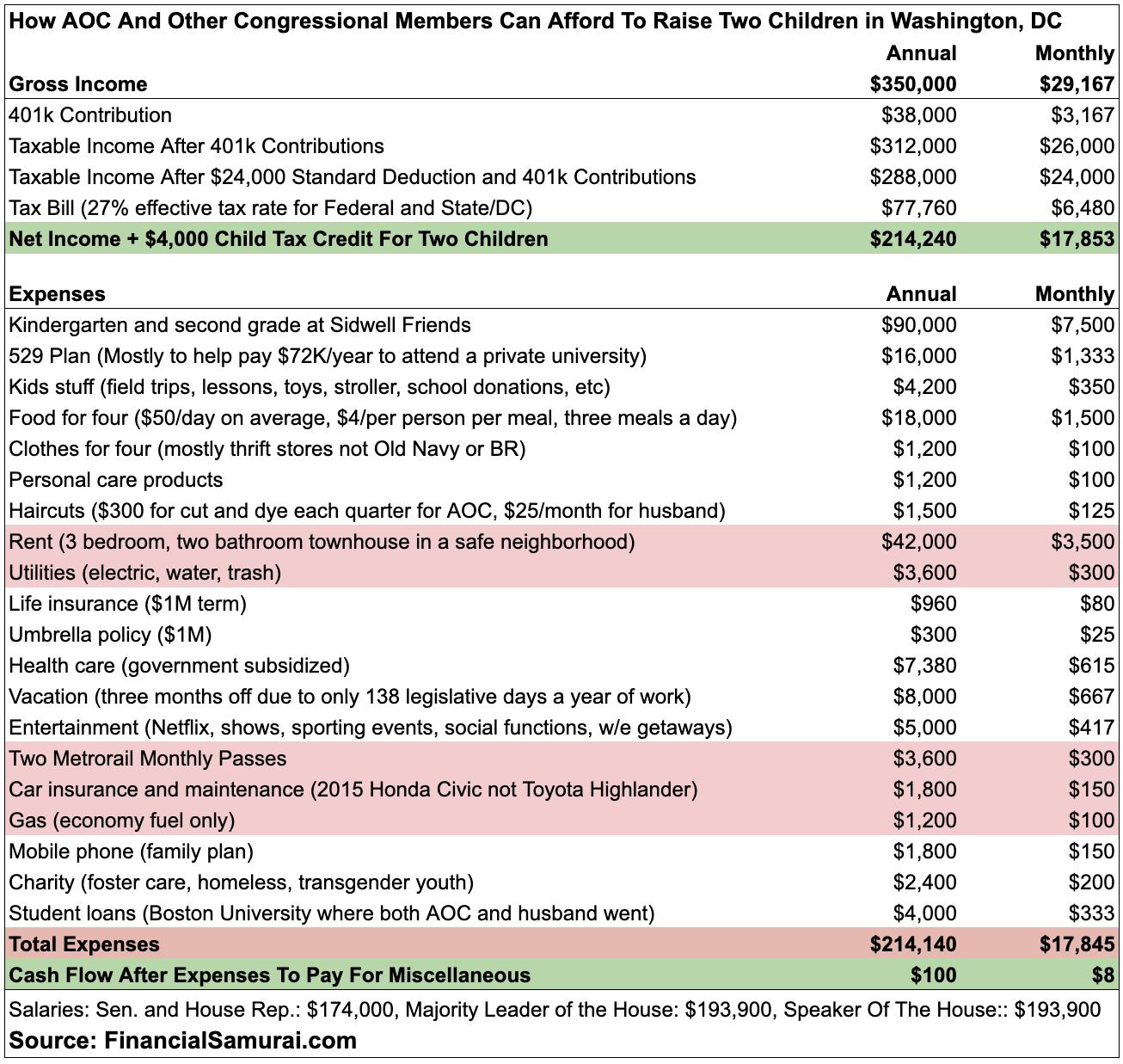 AOC Rodinný rozpočet se čtyřmi dětmi ve Washingtonu, DC
