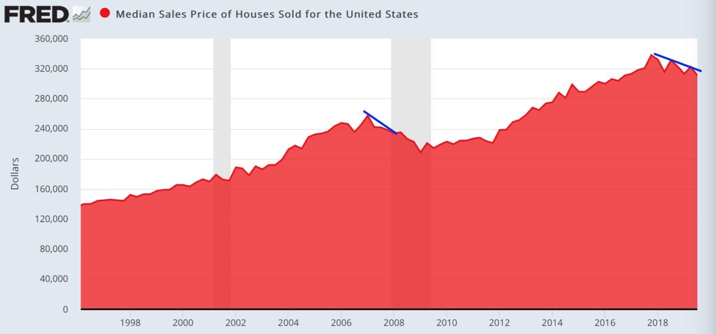 Federal Reserve Economic Data