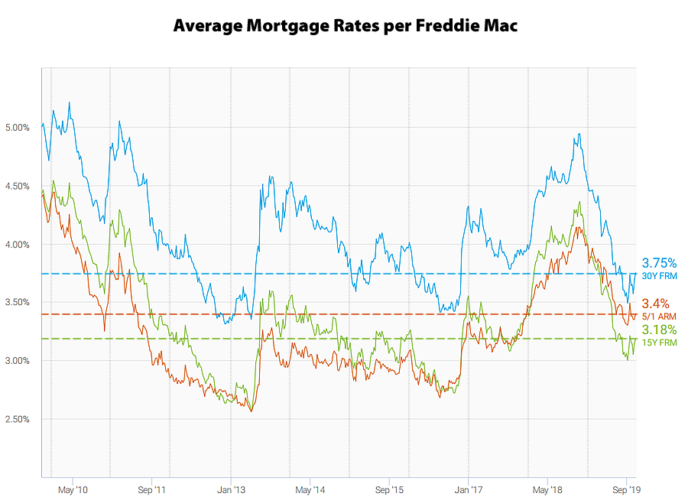 Average mortgage rates in 4Q2019 per Freddie Mac