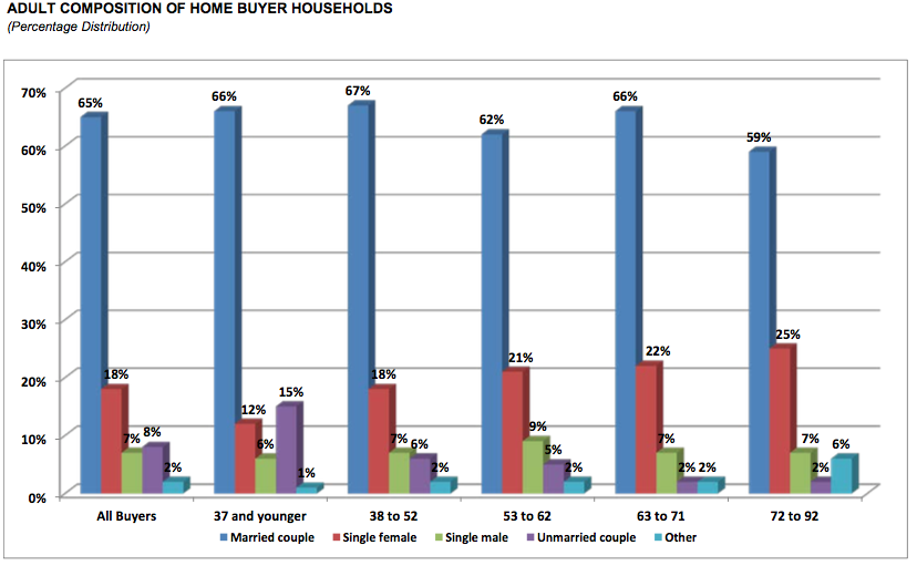 Adult composition of home buyer households