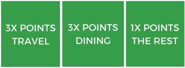Chase Sapphire Rewards Points Multipliers