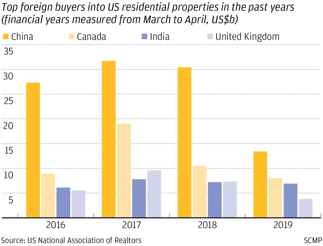 Top foreign buyers into US residential properties from 2016 - 2019