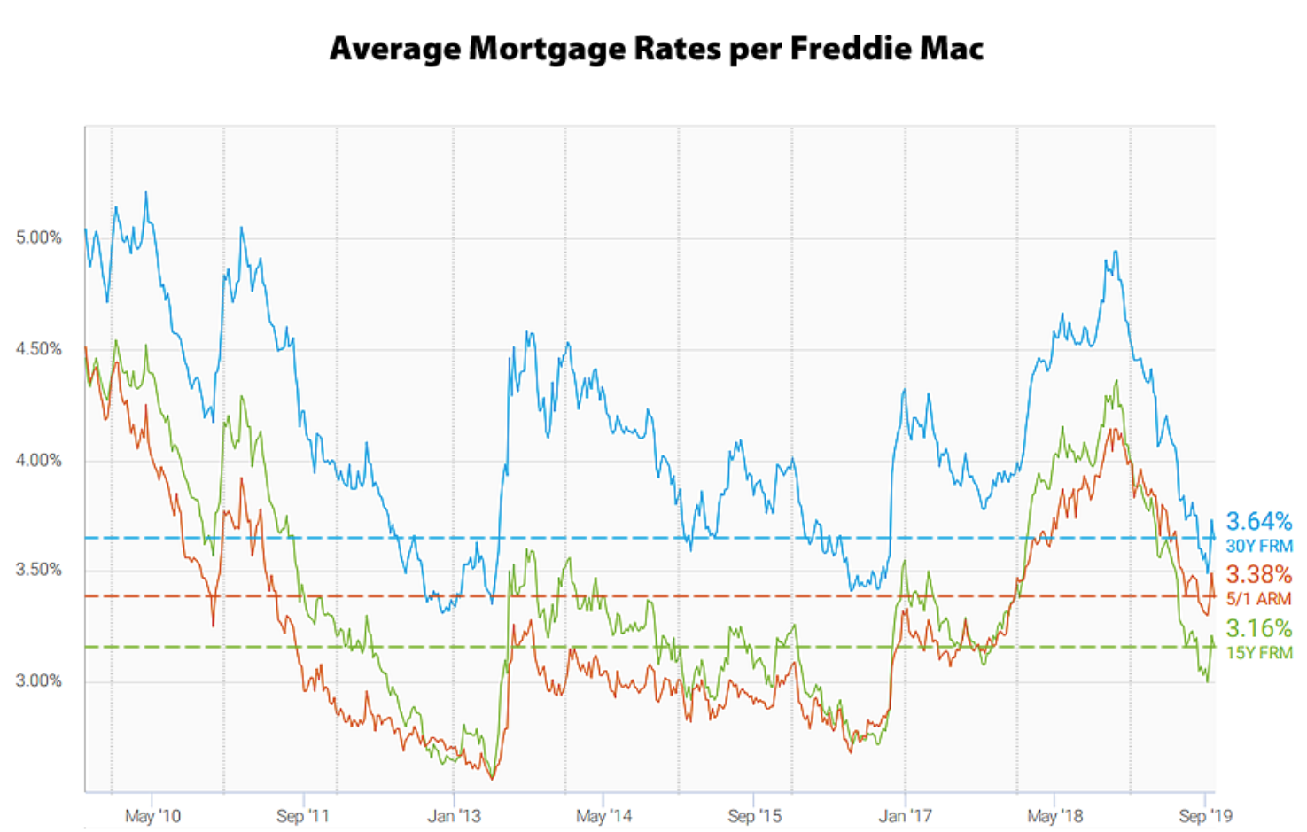 Average mortgage rates from 2010 through 2019