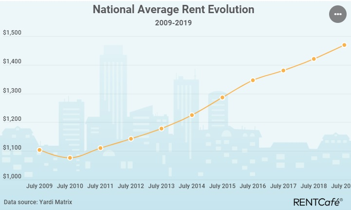 National average rent 2009 - 2019