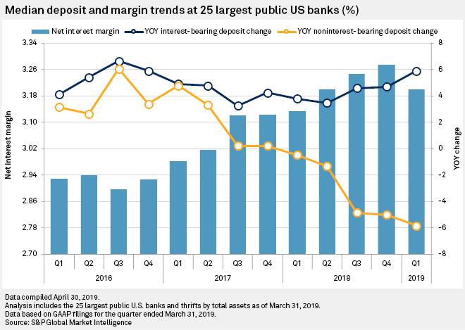 Median deposit and margin trends at 25 largest public US banks