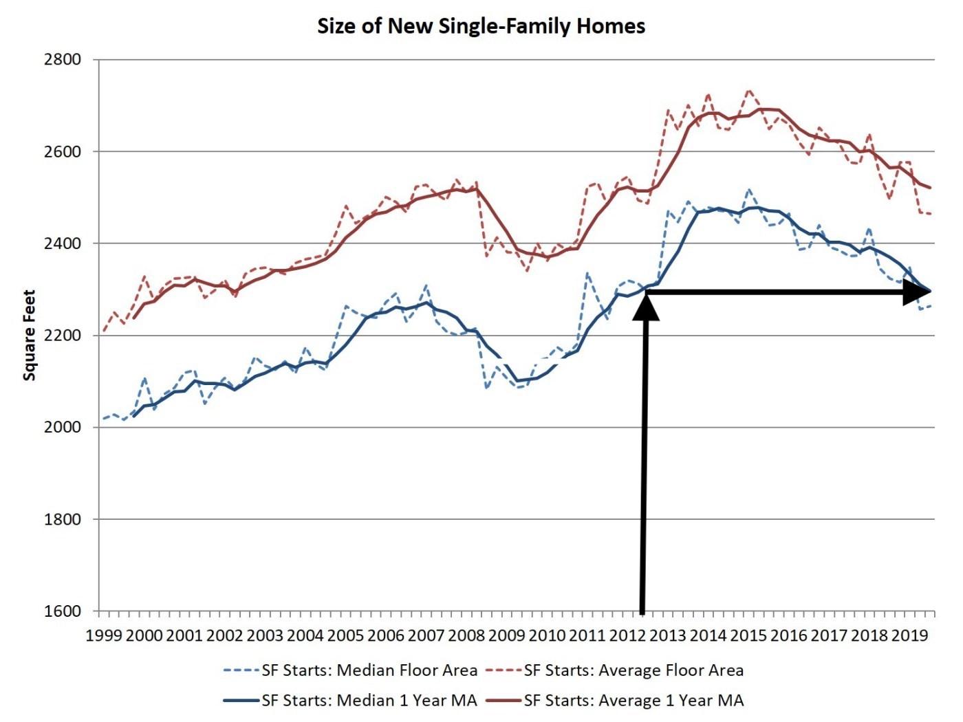 Velikost nových rodinných domů