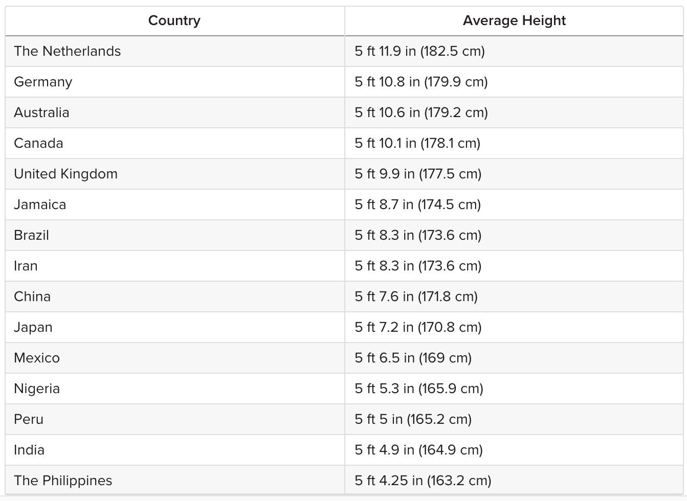 The average height for men across the world