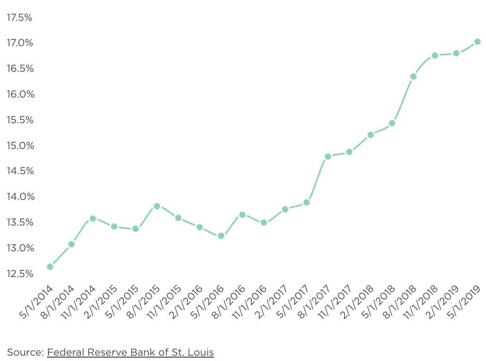 average credit card interest rate