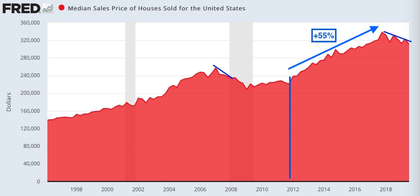 Median Sales Price of Houses Sold In the United States