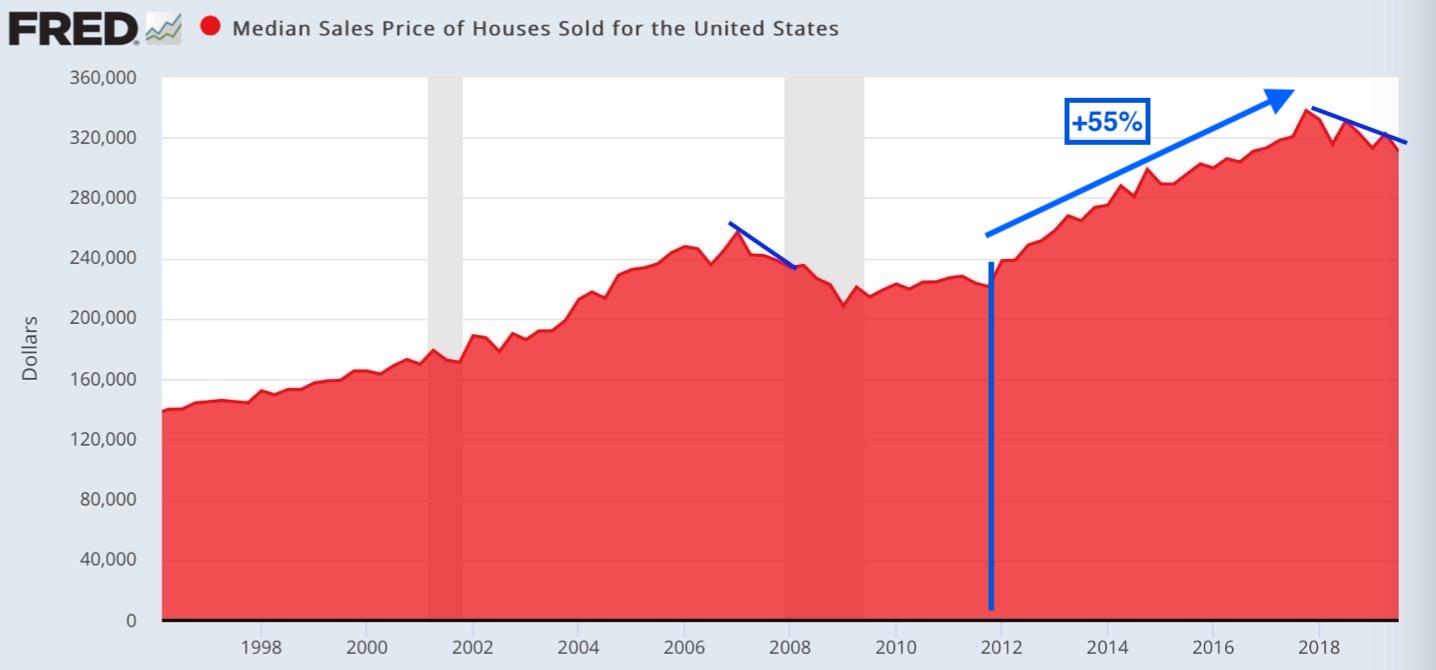 Střední prodejní cena domů prodaných ve Spojených státech