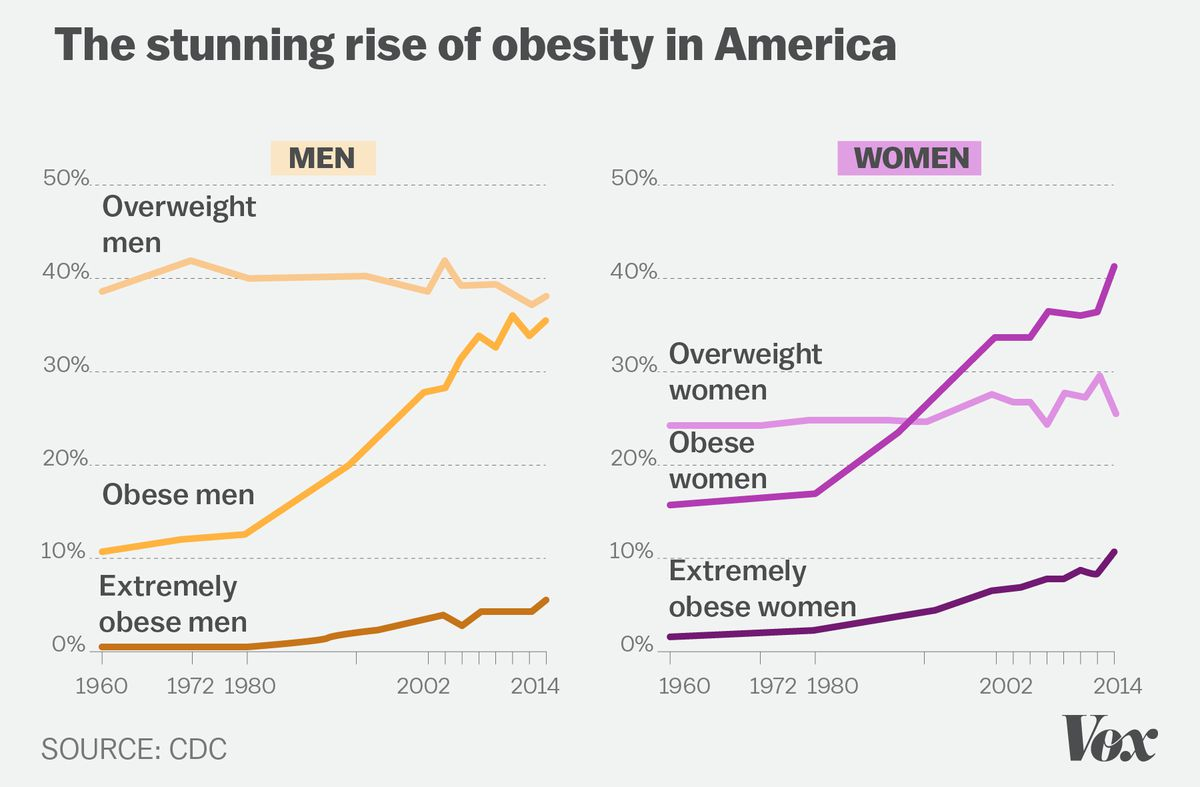 Obesity Charts In America for Men And Women