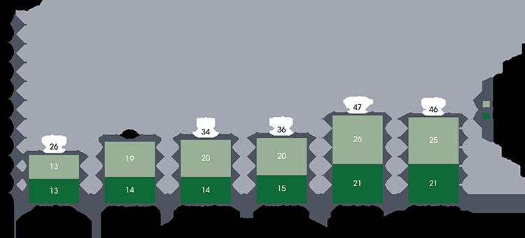 Preschool attendance by parental education level.