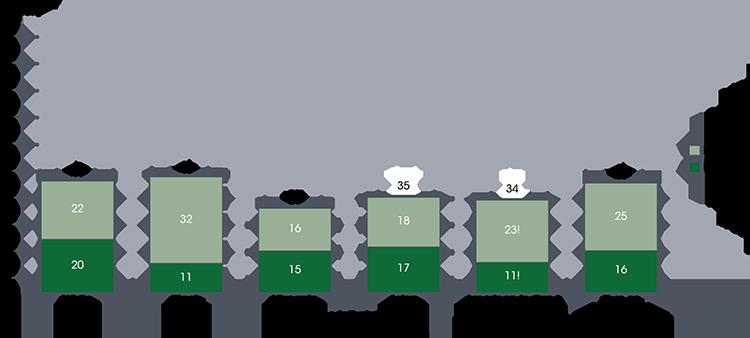 Preschool attendance by parental race