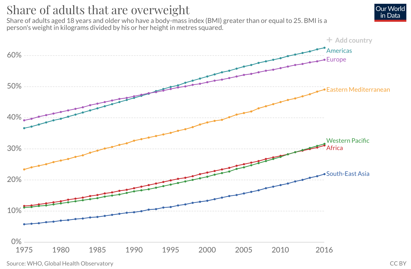 Share of adults around the world who are overweight