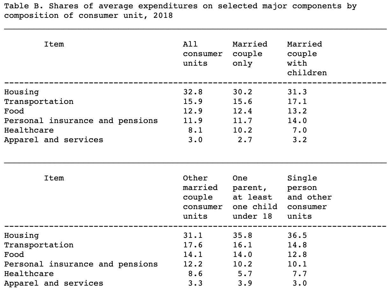 """https://www.financialsamurai.com/ """"class ="""" wp-image-93586 """"width ="""" 728 """"srcset ="""" https://www.financialsamurai.com/wp-content/uploads/2019/12/average- spend-percentages.png 1228w, https://www.financialsamurai.com/wp-content/uploads/2019/12/average-expenditure-percentages-350x261.png 350w, https://www.financialsamurai.com/wp- content / uploads / 2019/12 / media-spesa-percentuali-768x573.png 768w, https://www.financialsamurai.com/wp-content/uploads/2019/12/average-expenditure-percentages-670x500.png 670w """" dimensioni = """"(larghezza massima: 1228 px) 100 Vw, 1228 px"""" /></figure> <p>Ma nota una spesa davvero interessante: assicurazione personale e pensioni. L'assicurazione personale e le pensioni sono essenzialmente risparmi forzati e non forzati. La media è dell'11,9%. Maggiore è questa percentuale, meglio è.</p> <p>Se leggi i molti reclami nei miei post sul budget della classe media da $ 300.000 e $ 500.000, noterai che alcune persone sono pazze del fatto che includo i contributi del piano 401 (k) e 529 come spesa. Dicono che ho torto e stupido.</p> <p>Ma indovina che gente? Quando si crea un conto economico, è necessario classificare l'elemento come reddito o come spesa. Pagare in anticipo per garantire un futuro più finanziariamente sicuro è una spesa. </p> <p>Se non credi che classificare i risparmi per la pensione sia una spesa, prendila con l'Ufficio delle statistiche del lavoro!</p> <p>Uno dei maggiori motivi per cui la paura di rimanere senza soldi in pensione è esagerata è perché le api operaie non riescono a rendere conto o ritenere che il risparmio per la pensione sia una spesa. </p> <p>Ecco la cosa. Se hai davvero risparmiato abbastanza per la pensione, non è più necessario salvare per la pensione in pensione. Improvvisamente, quella spesa è andata!</p> <h2>Come si confronta con la spesa media?</h2> <p>Sulla base di queste ultime statistiche di spesa, l'americano medio sta andando bene. Il reddito è aumentato, i tassi di risparmio sono aumentati e siamo in"""