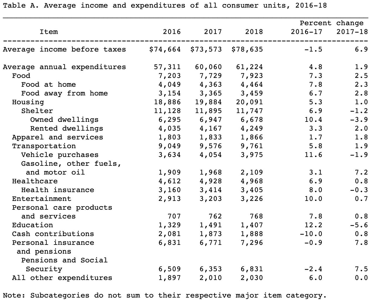"""https://www.financialsamurai.com/ """"class ="""" wp-image-93587 """"srcset ="""" https://www.financialsamurai.com/wp-content/uploads/2019/12/average-incoe-and-expenditure .png 1271w, https://www.financialsamurai.com/wp-content/uploads/2019/12/average-incoe-and-expenditure-350x286.png 350w, https://www.financialsamurai.com/wp-content /uploads/2019/12/average-incoe-and-expenditure-768x627.png 768w, https://www.financialsamurai.com/wp-content/uploads/2019/12/average-incoe-and-expenditure-612x500. png 612w """"size ="""" (larghezza massima: 1271px) 100vw, 1271px """"/></figure> <p>Con così tante voci nel budget di spesa, ho pensato che sarebbe stato interessante concentrarsi sulle quattro principali voci di spesa:</p> <ol> <li>alloggiamento</li> <li>Trasporti</li> <li>Cibo</li> <li>Assistenza sanitaria</li> </ol> <p><span id="""
