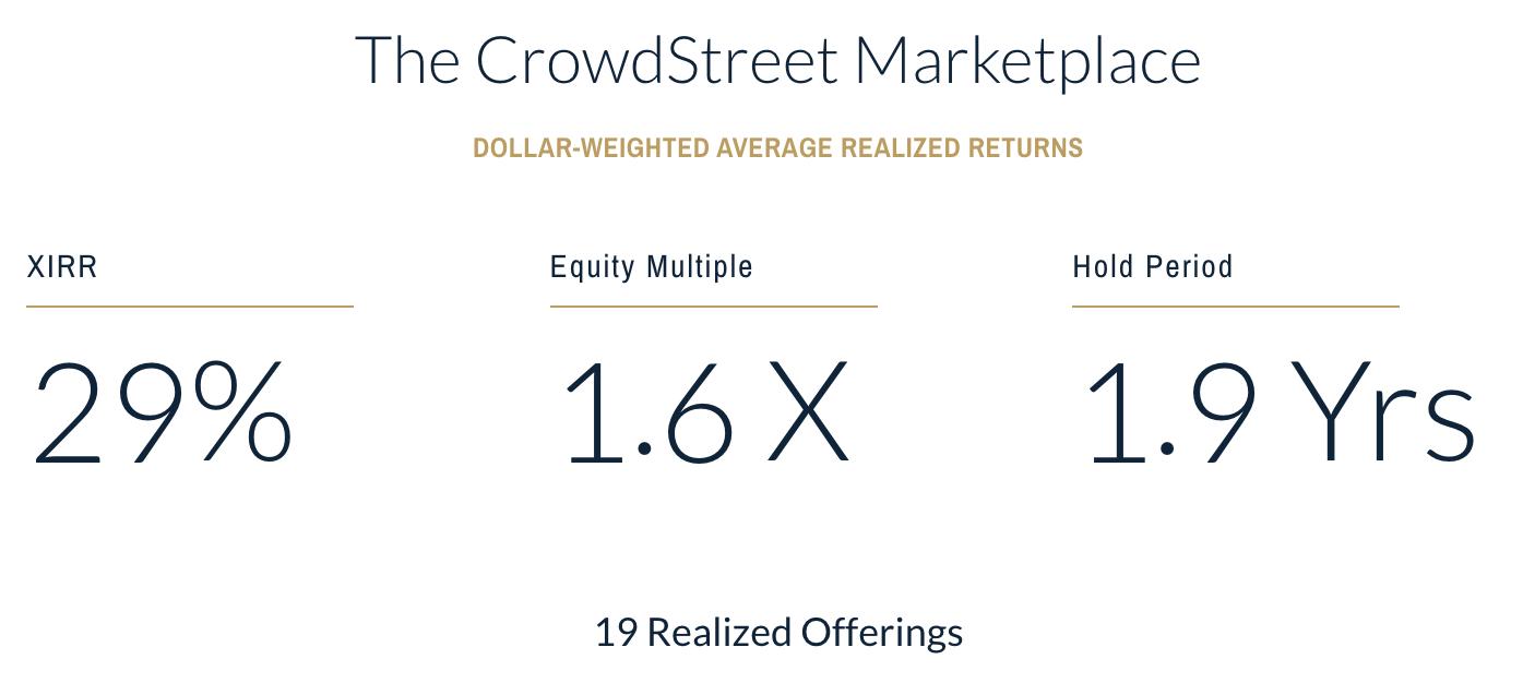 Crowdstreet Returns