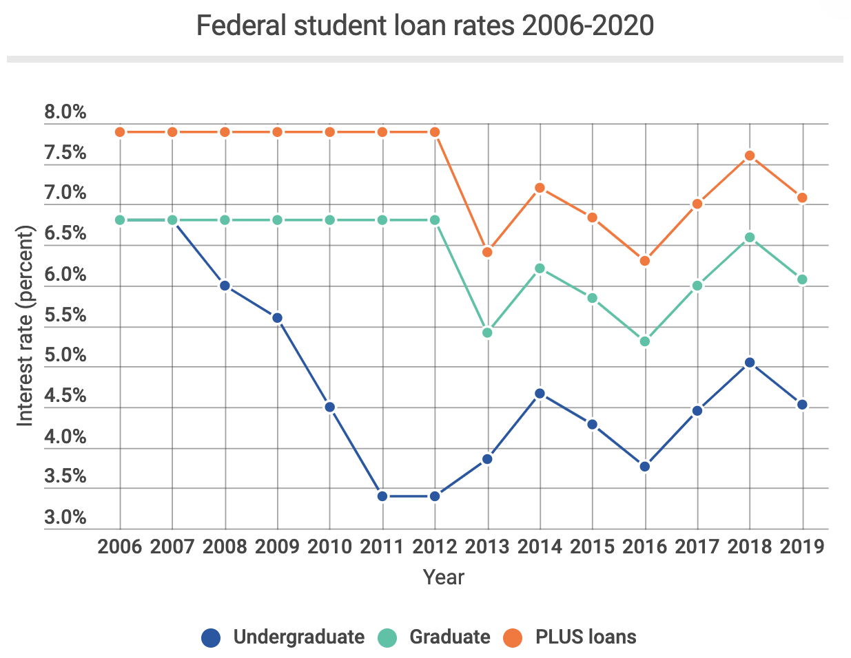 student loan interest rates 2020