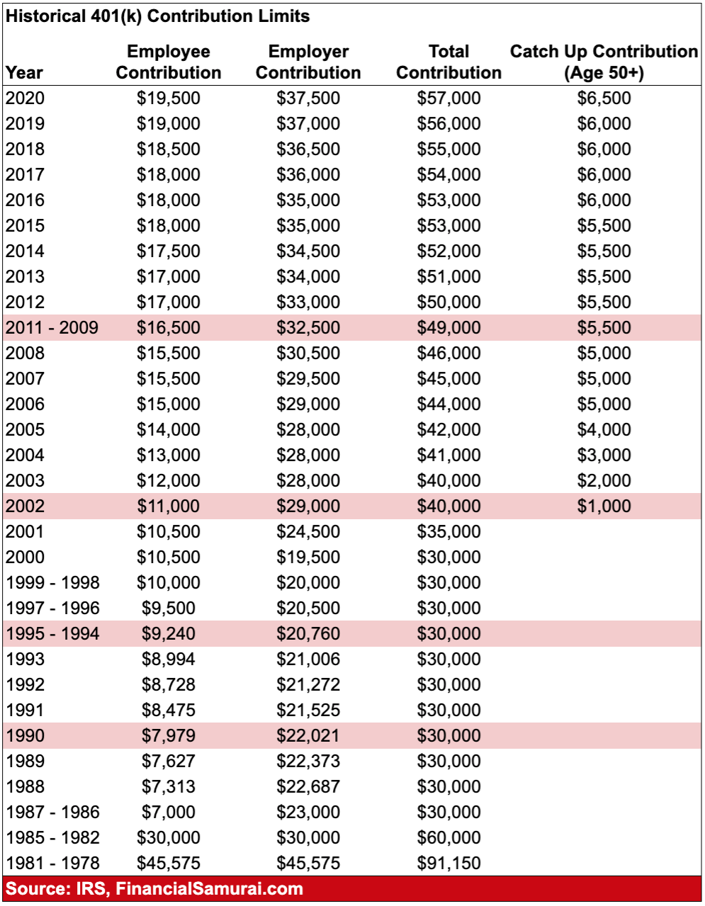 Historical 401(k) contribution limits and employer contribution limits