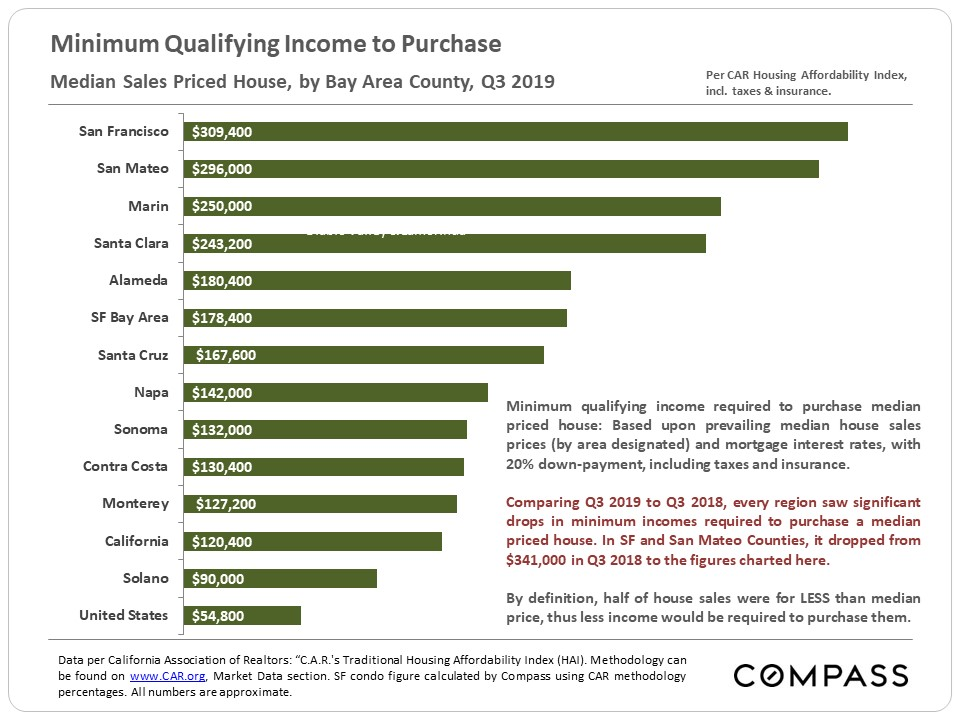 Minimum qualifying income to purchase a SF home