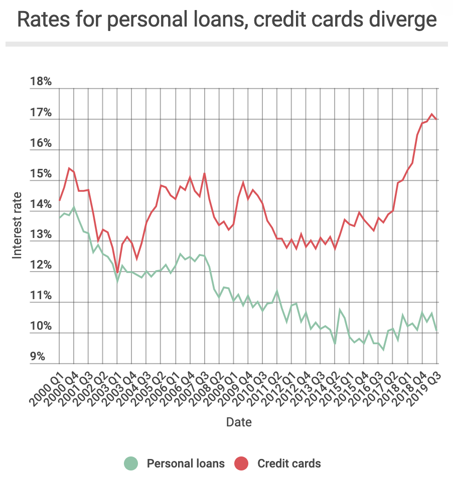 Spread between personal loan interest rate and credit card interest rate