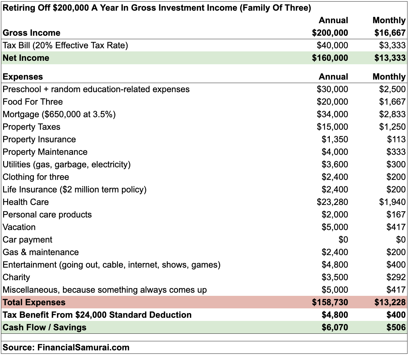 Financial Targets Are Always Moving - Budget Chart For Retiring Off $200,000 In Gross Investment Income