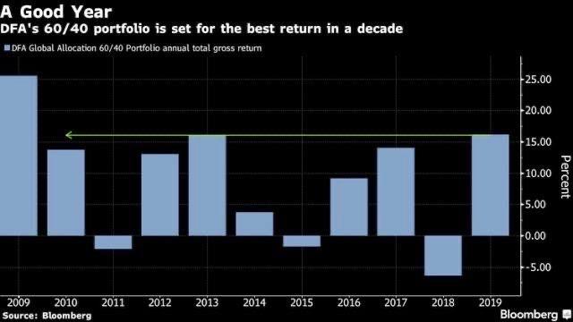 60/40 portfolio performance per year