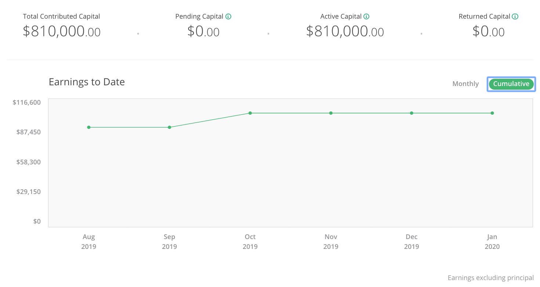 Real Estate Crowdfunding Cumulative Earnings Financial Samurai