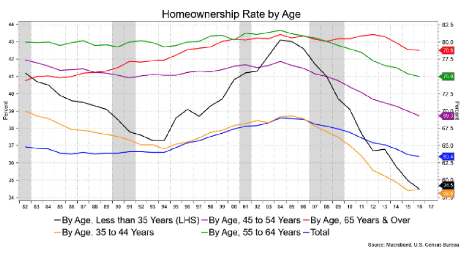 Homeownership Rate By Age