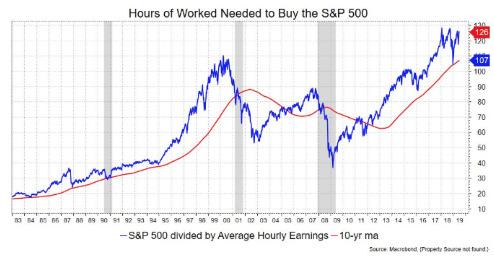 Hours of work needed to buy the S&P 500