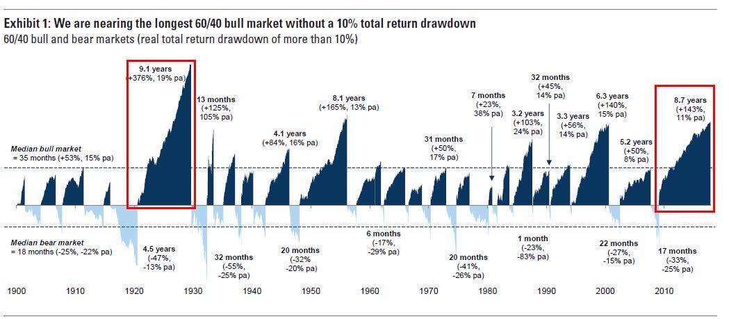 Historical Stock Market Returns And Bear Markets