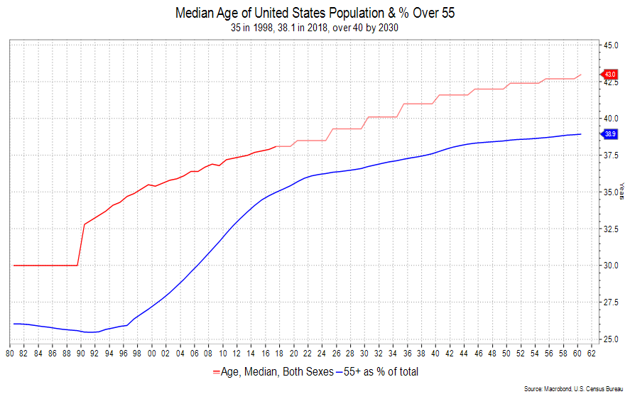 Median Age of United States Population & percent over 55