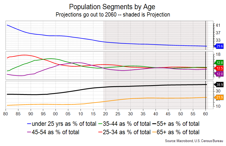 Population Segments by Age