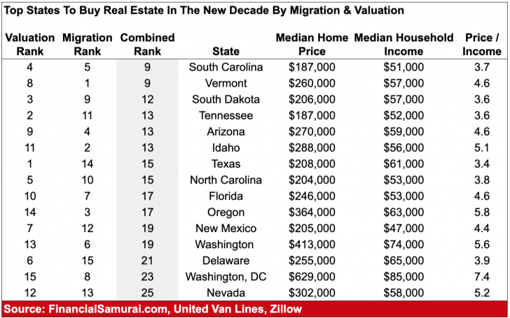 Best states to buy real estate based on valuations and migration trends