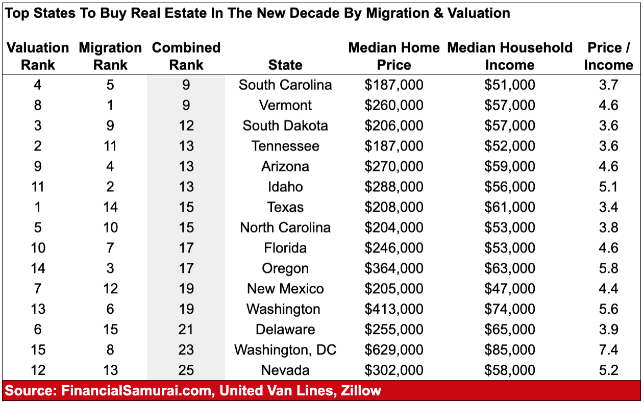 Top states to buy real estate in the new decade by migration and valuation
