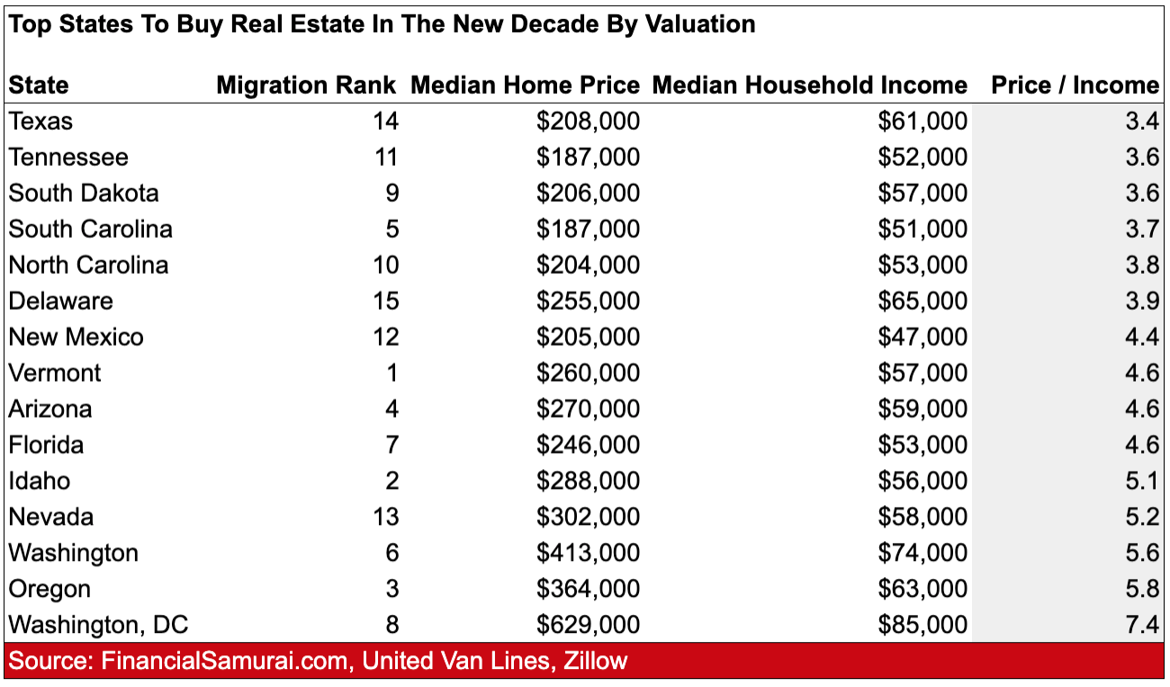 The Top States To Buy Real Estate By Valuation