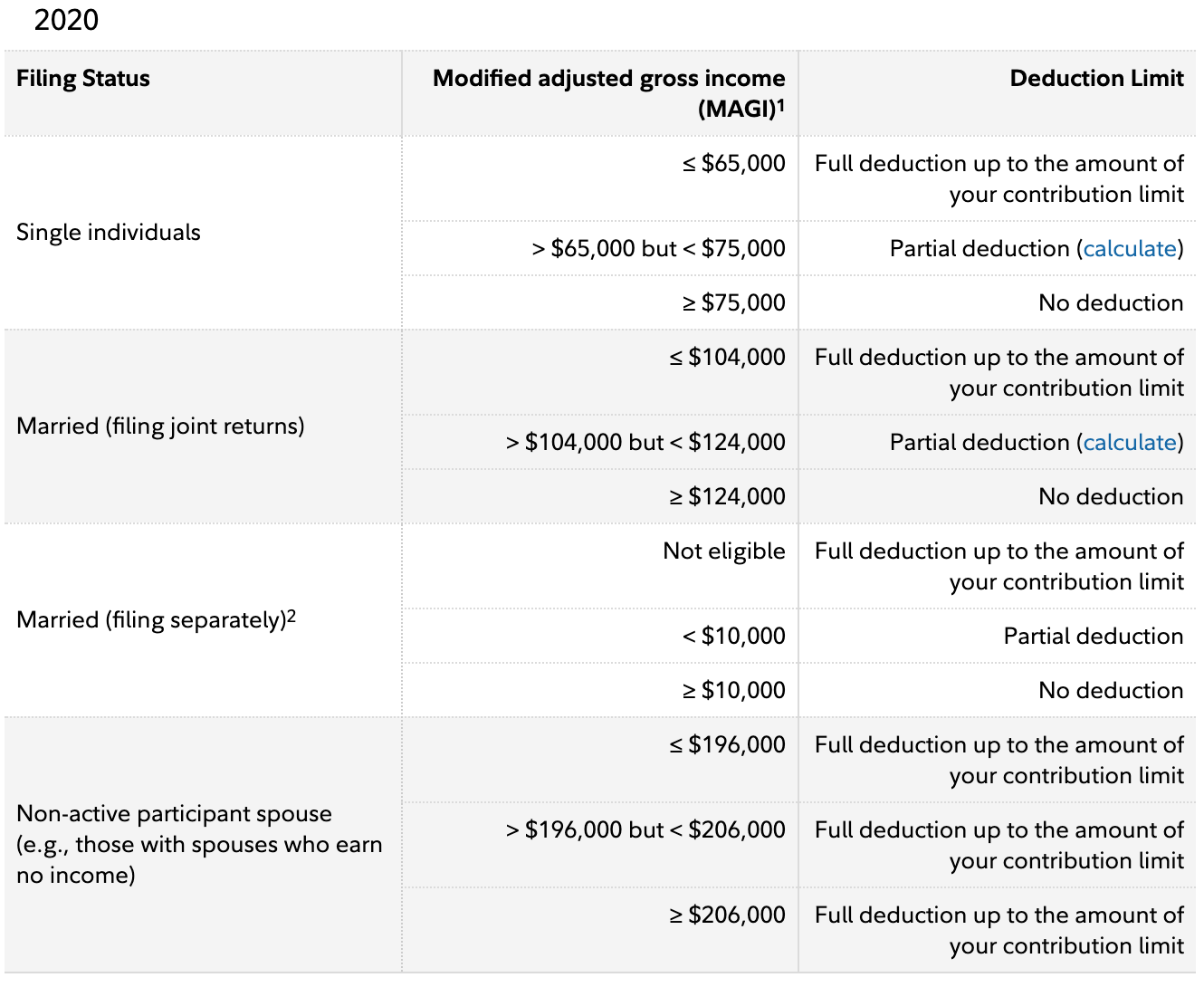 Income Limits and Contribution limits for Traditional IRA