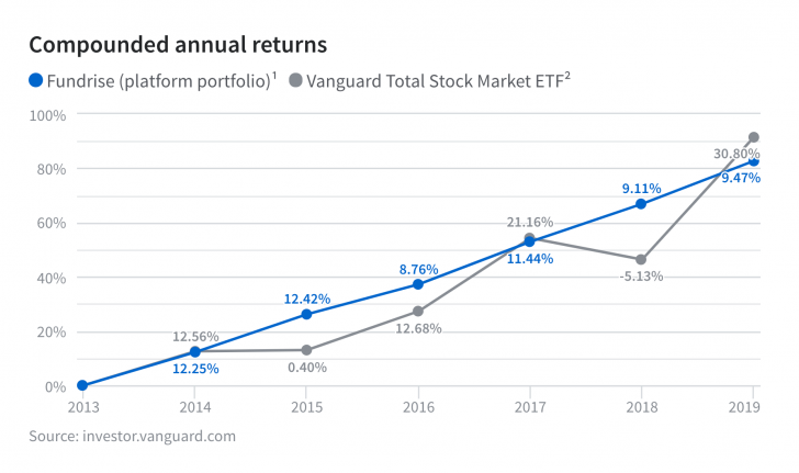 What Was Fundrise's Investment Performance in 2019?