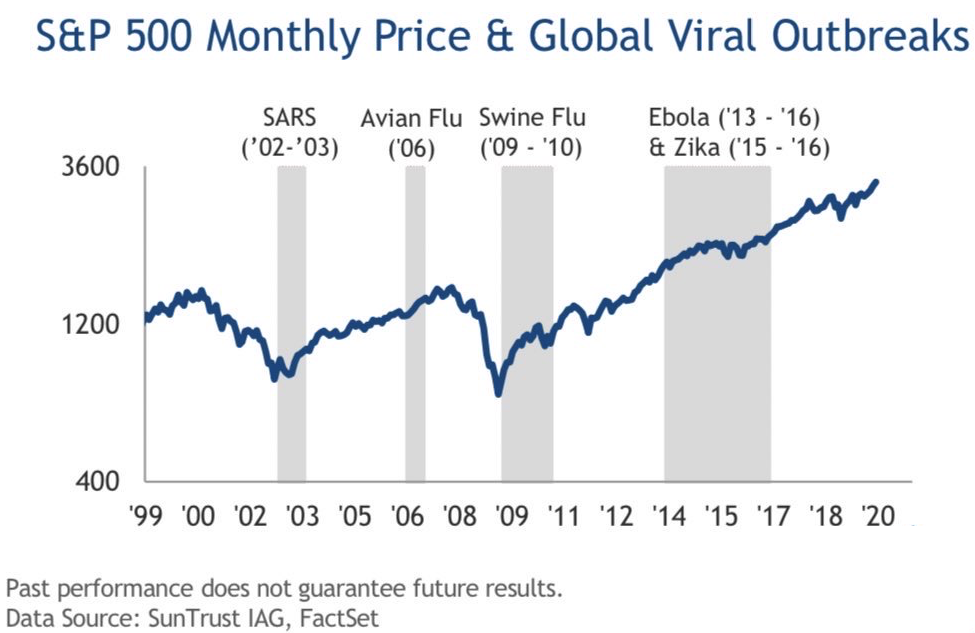S&P 500 Performance During Previous Viral Outbreaks