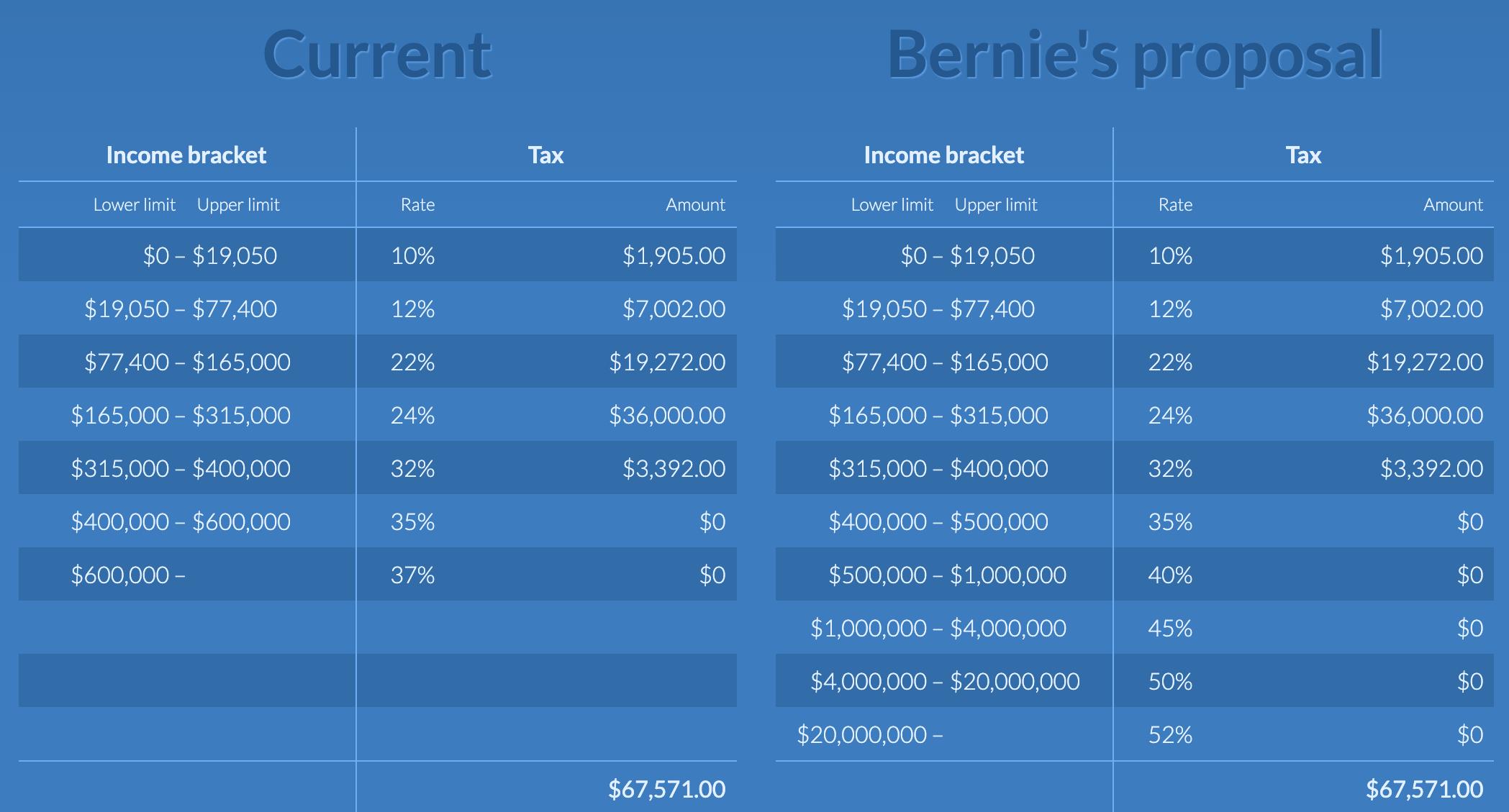 Bernie Sanders' Proposed Marginal Income Tax Rates