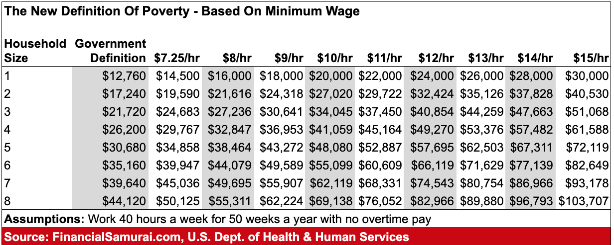 The Definition Of Poverty By Minimum Wage