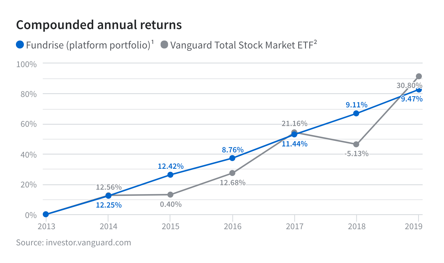 Fundrise Compound Annual Returns