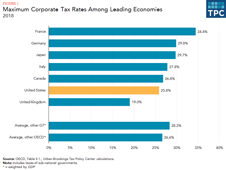 Maximum Corporate Tax Rates Among Leading Economies / Countries