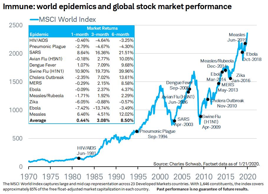 Stock market performance after past pandeics