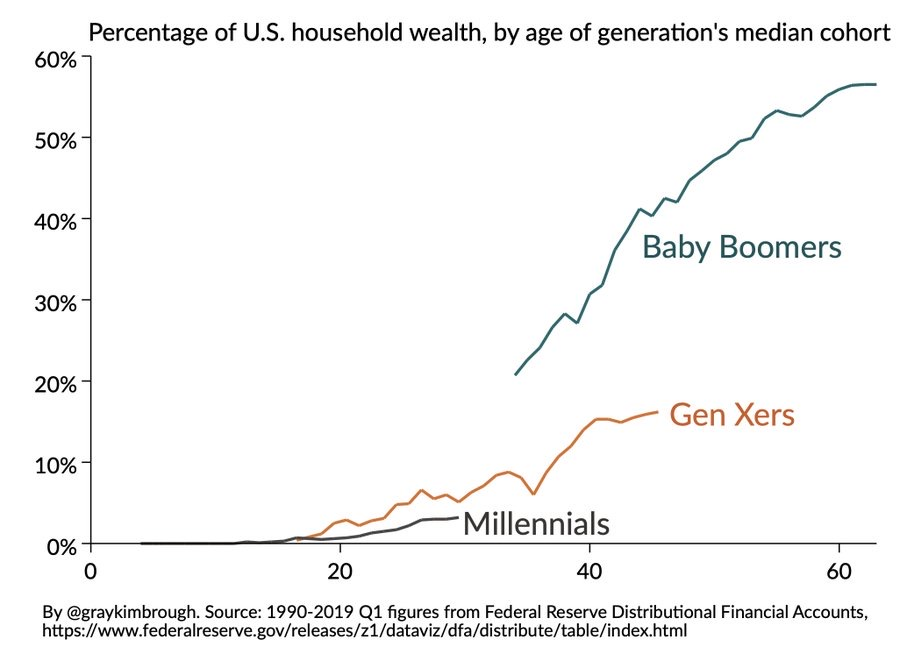 Percentage of U.S. household wealth by generation