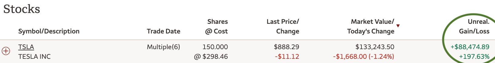 Maior custo de possuir um carro